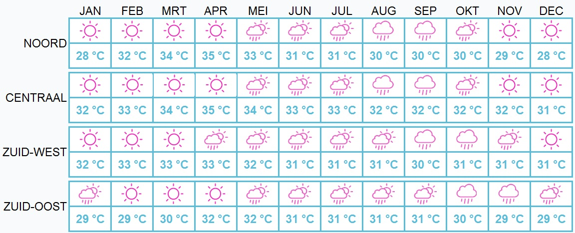 Beste reistijd Thailand - weer per maand