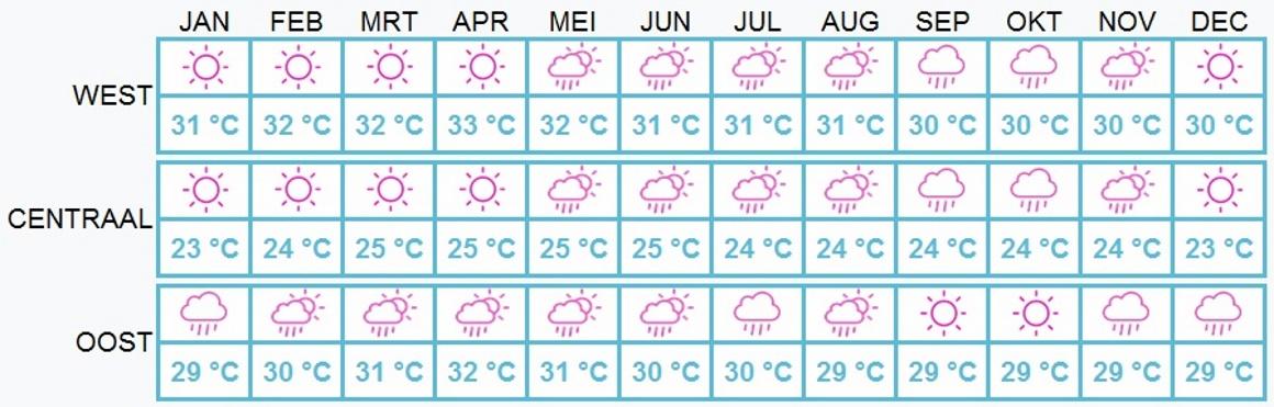Beste reistijd Costa Rica - weer per maand