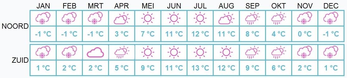beste-reistijd-ijsland-weer-per-maand