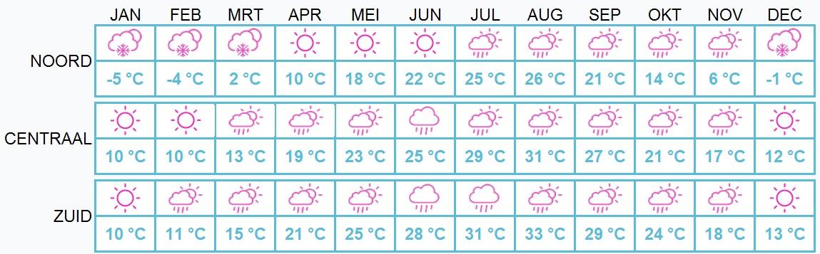 Beste reistijd Japan - weer per maand