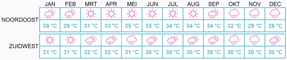 Beste reistijd Sri Lanka - weer per maand
