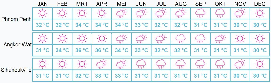 Beste reistijd Cambodja - weer per maand