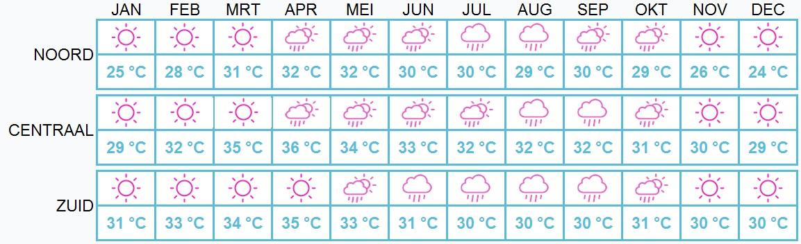 Beste reistijd Laos - weer per maand